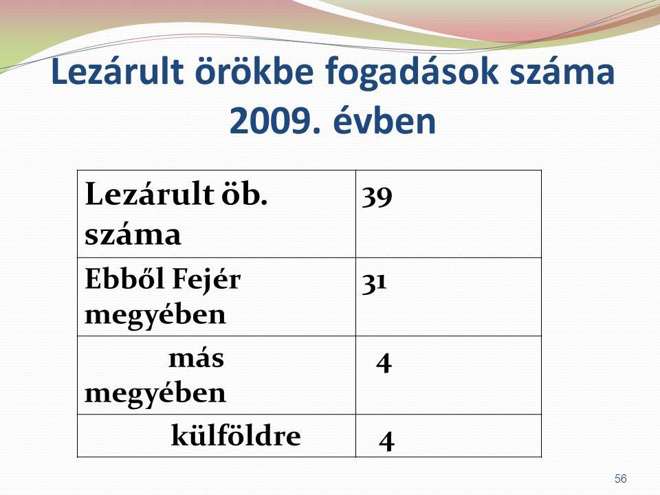 Lezárult örökbe fogadások száma 2009. évben