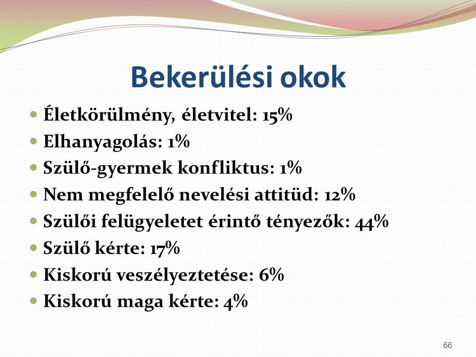 Bekerülési okok Életkörülmény, életvitel: 15% Elhanyagolás: 1%