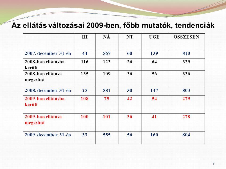Az ellátás változásai 2009-ben, főbb mutatók, tendenciák