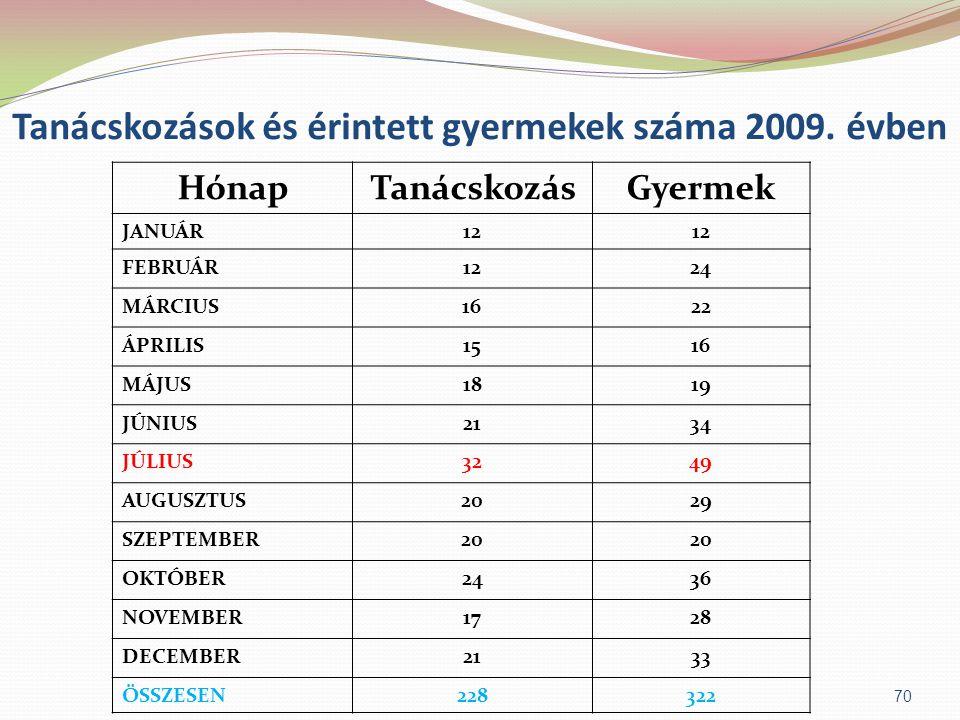 Tanácskozások és érintett gyermekek száma 2009. évben