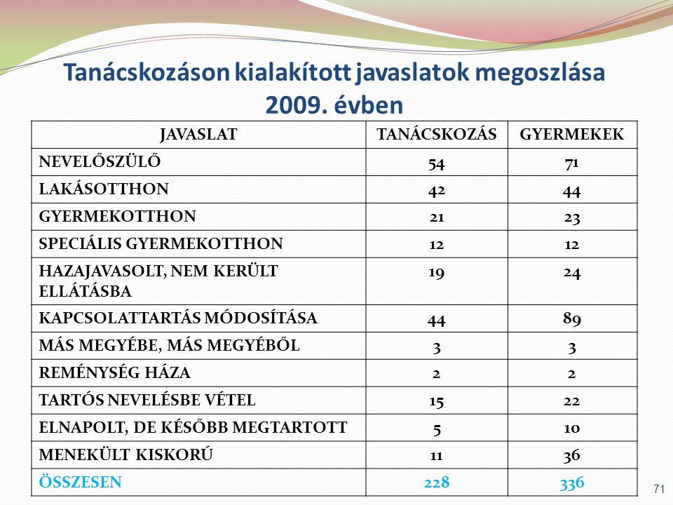 Tanácskozáson kialakított javaslatok megoszlása 2009. évben