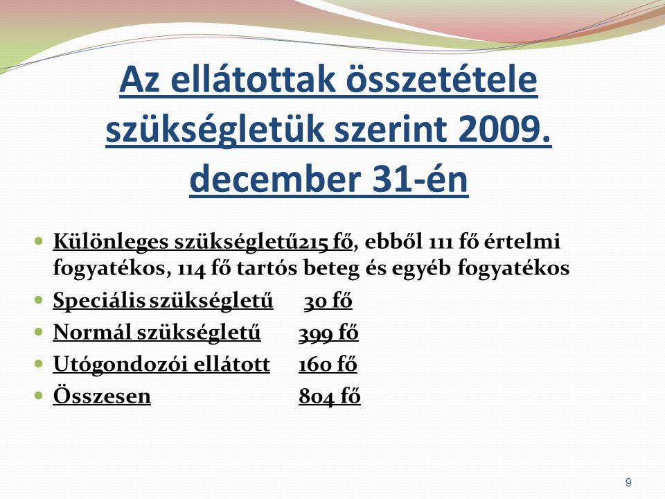 Az ellátottak összetétele szükségletük szerint 2009. december 31-én