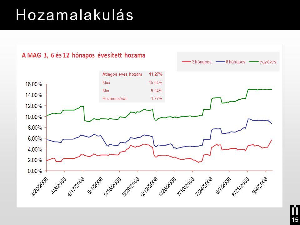 Hozamalakulás 15 Átlagos éves hozam 11.27% Max 15.04% Min 9.04%
