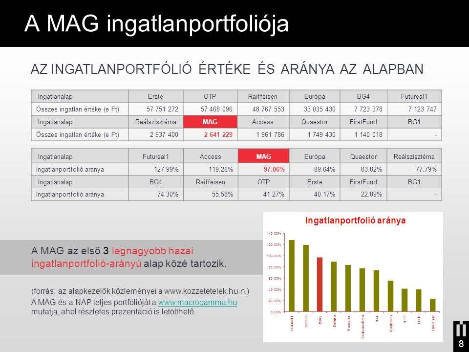 A MAG ingatlanportfoliója