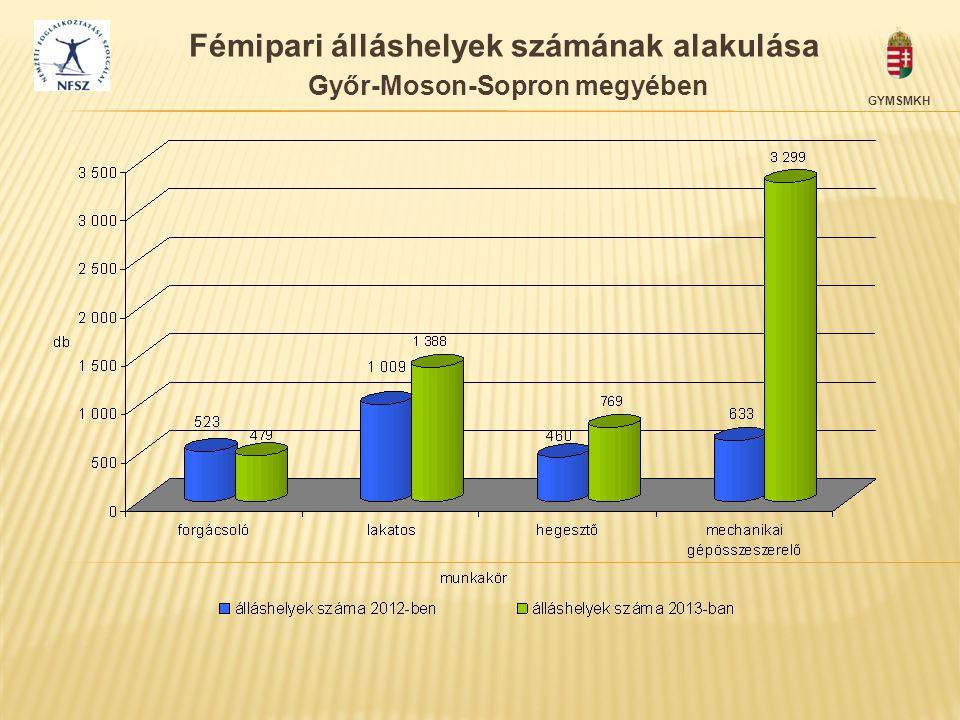 Fémipari álláshelyek számának alakulása Győr-Moson-Sopron megyében