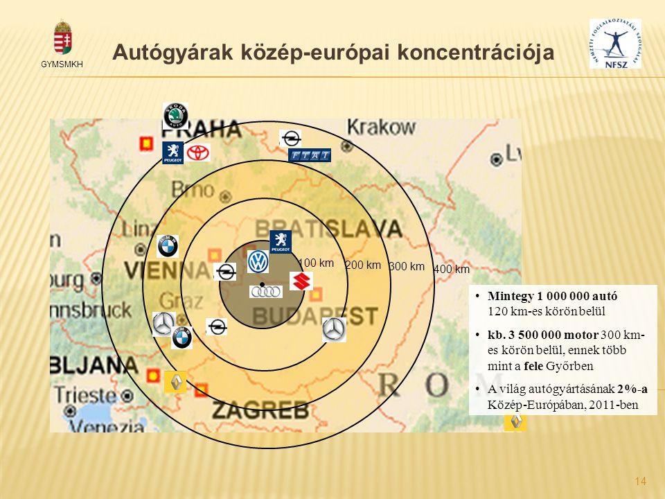 Autógyárak közép-európai koncentrációja