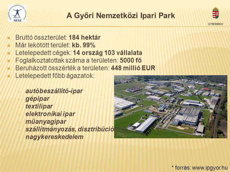 A Győri Nemzetközi Ipari Park
