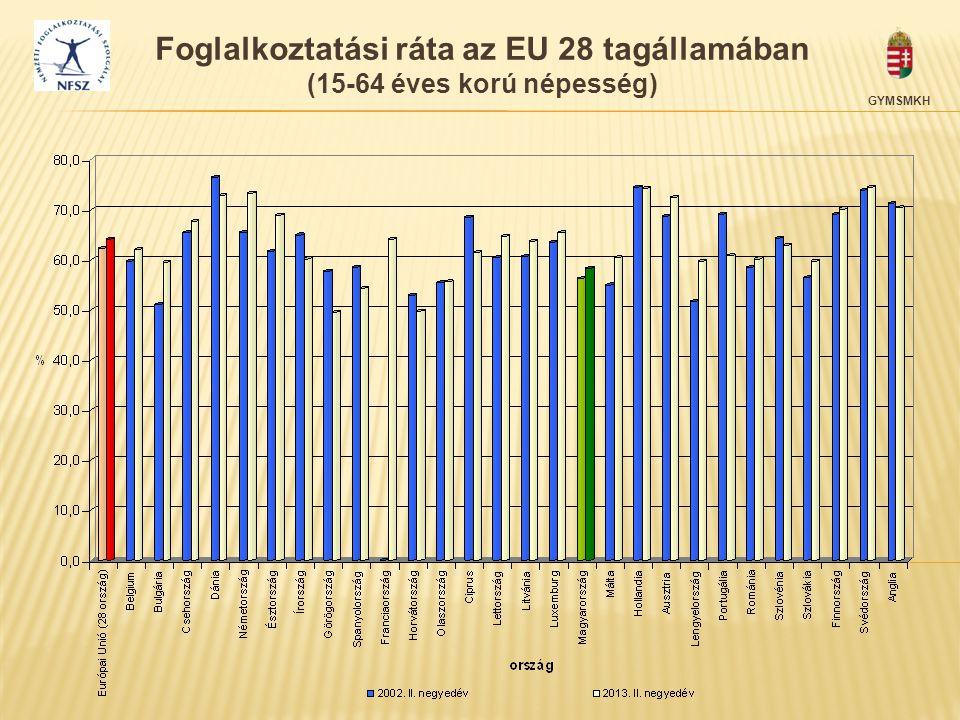 Foglalkoztatási ráta az EU 28 tagállamában (15-64 éves korú népesség)