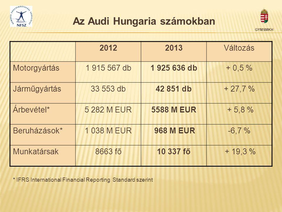 Az Audi Hungaria számokban