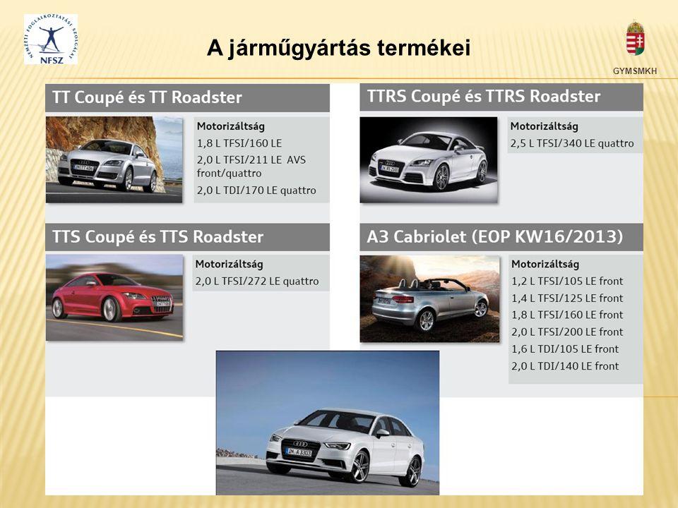 A járműgyártás termékei