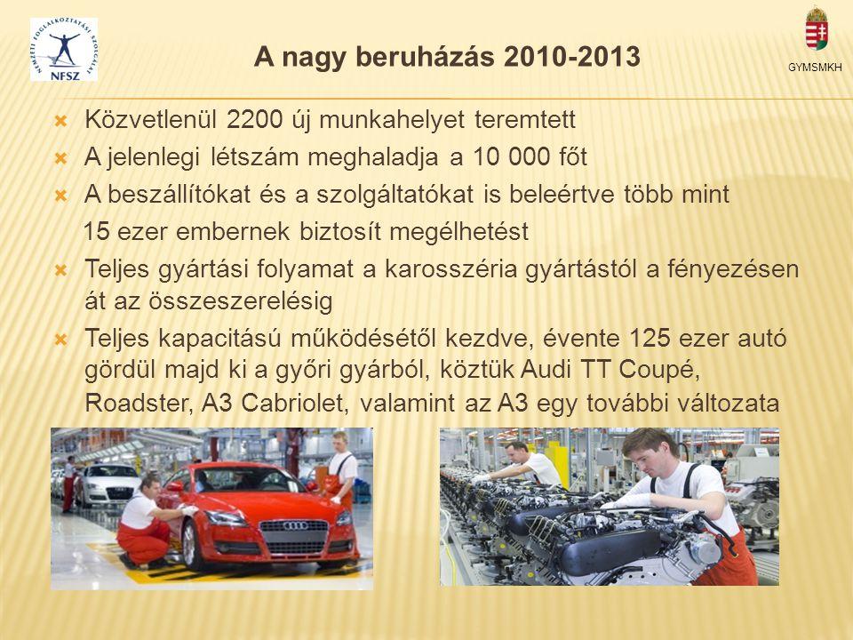 A nagy beruházás 2010-2013 Közvetlenül 2200 új munkahelyet teremtett