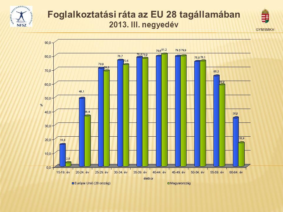 Foglalkoztatási ráta az EU 28 tagállamában 2013. III. negyedév