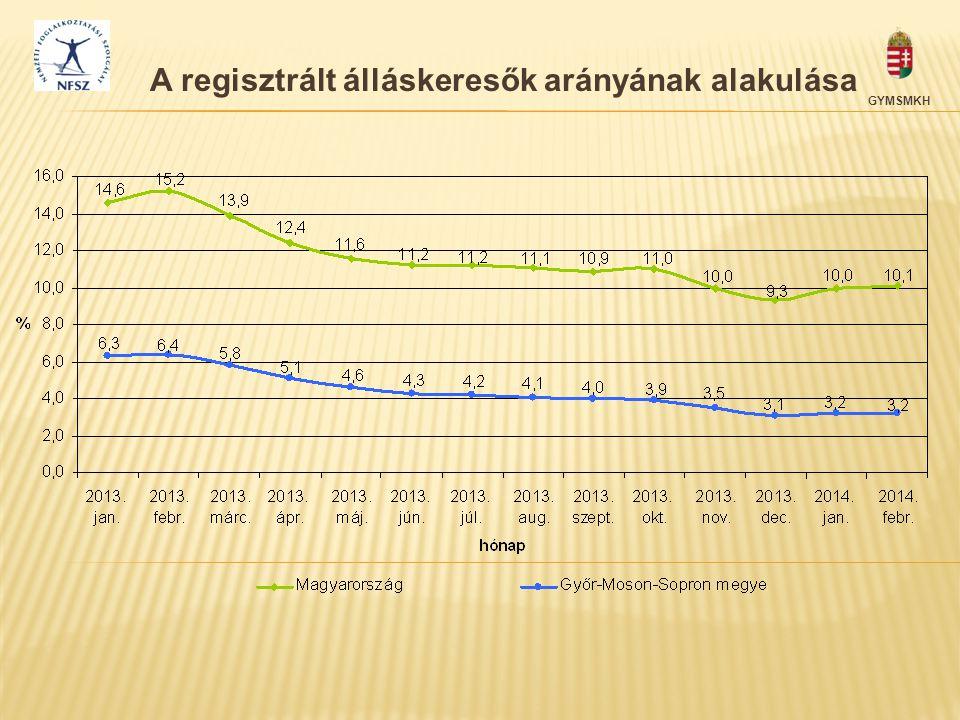 A regisztrált álláskeresők arányának alakulása