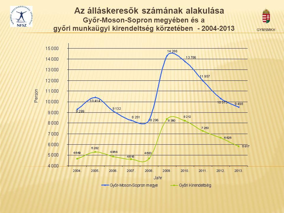 Az álláskeresők számának alakulása Győr-Moson-Sopron megyében és a győri munkaügyi kirendeltség körzetében - 2004-2013