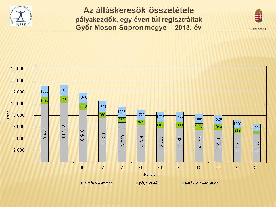 Az álláskeresők összetétele pályakezdők, egy éven túl regisztráltak Győr-Moson-Sopron megye - 2013. év