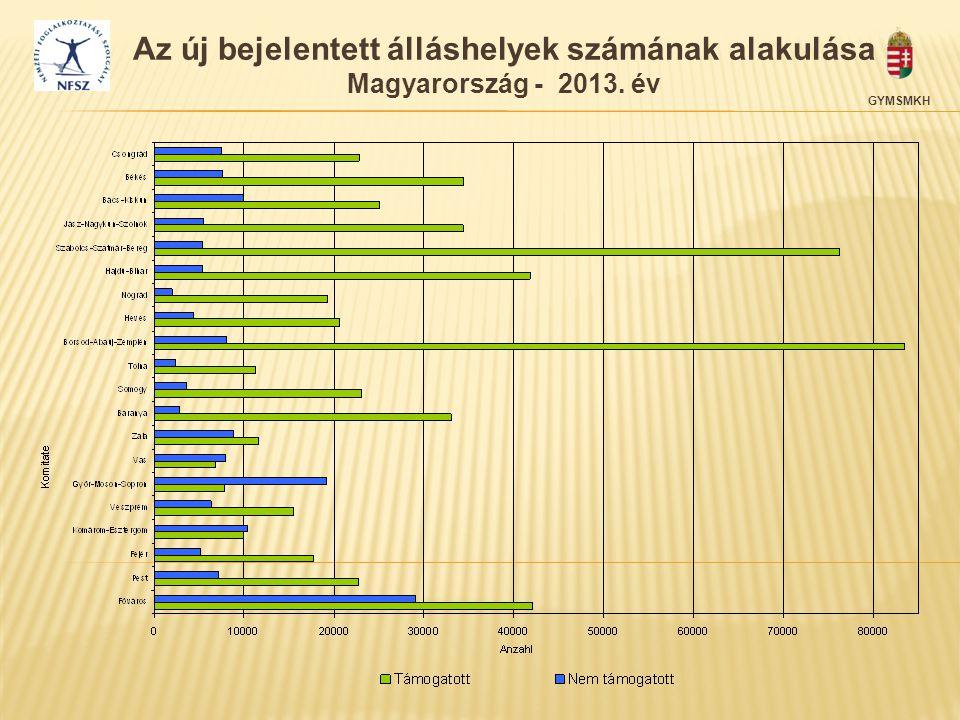 Az új bejelentett álláshelyek számának alakulása Magyarország - 2013