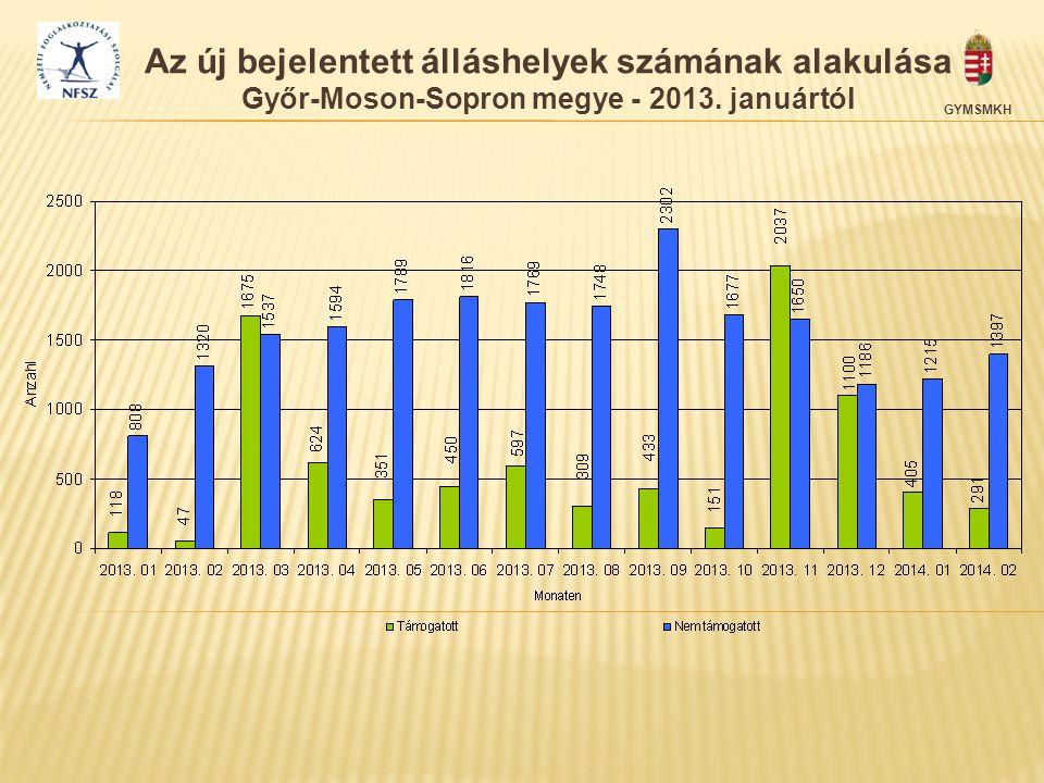 Az új bejelentett álláshelyek számának alakulása Győr-Moson-Sopron megye - 2013. januártól
