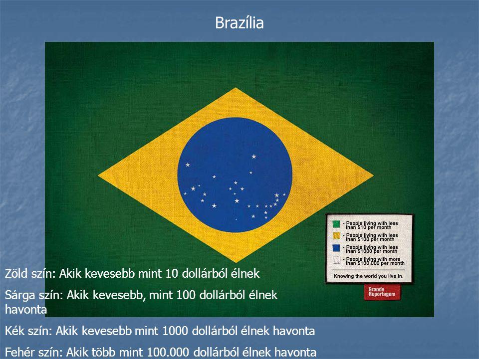 Brazília Zöld szín: Akik kevesebb mint 10 dollárból élnek
