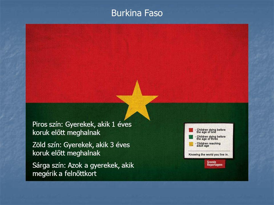 Burkina Faso Piros szín: Gyerekek, akik 1 éves koruk előtt meghalnak