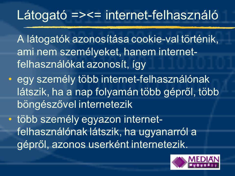 Látogató =><= internet-felhasználó