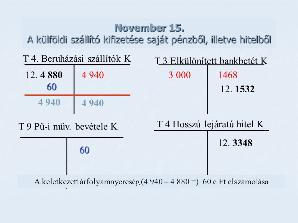 A keletkezett árfolyamnyereség (4 940 – 4 880 =) 60 e Ft elszámolása