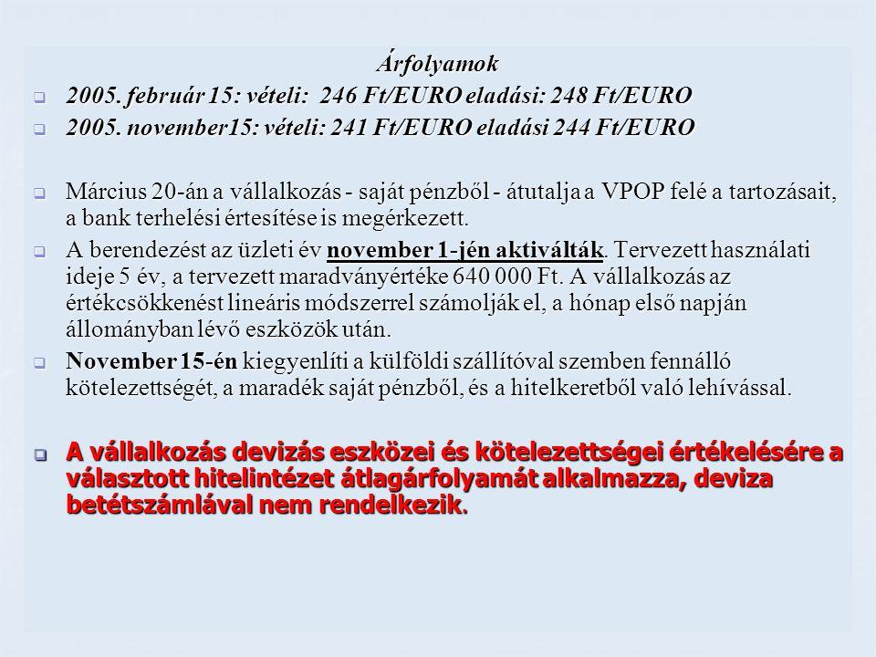 Árfolyamok 2005. február 15: vételi: 246 Ft/EURO eladási: 248 Ft/EURO. 2005. november15: vételi: 241 Ft/EURO eladási 244 Ft/EURO.
