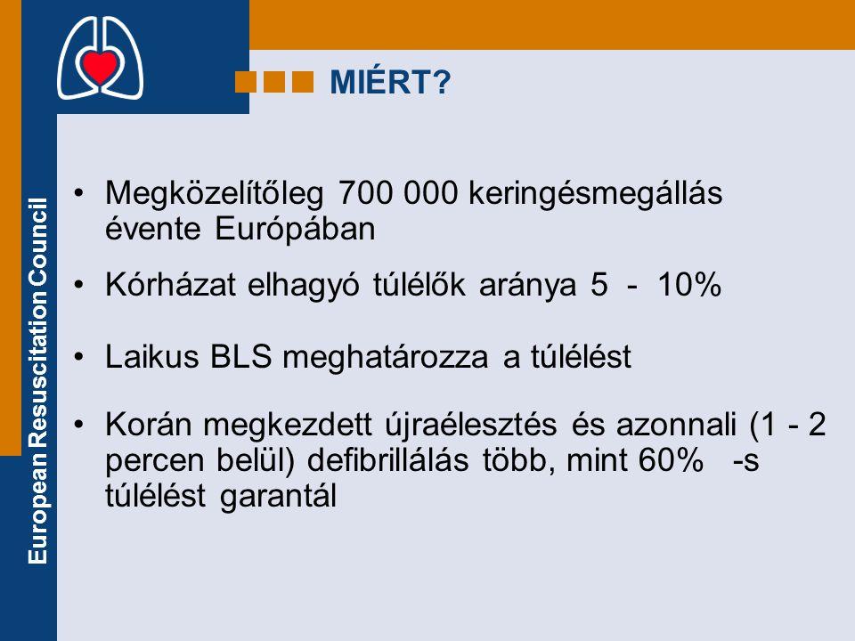 MIÉRT Megközelítőleg 700 000 keringésmegállás évente Európában. Kórházat elhagyó túlélők aránya 5 - 10%