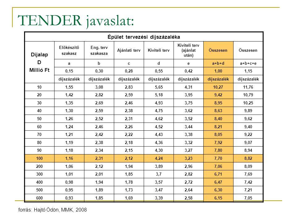 Épület tervezési díjszázaléka Kiviteli terv (ajánlat után)