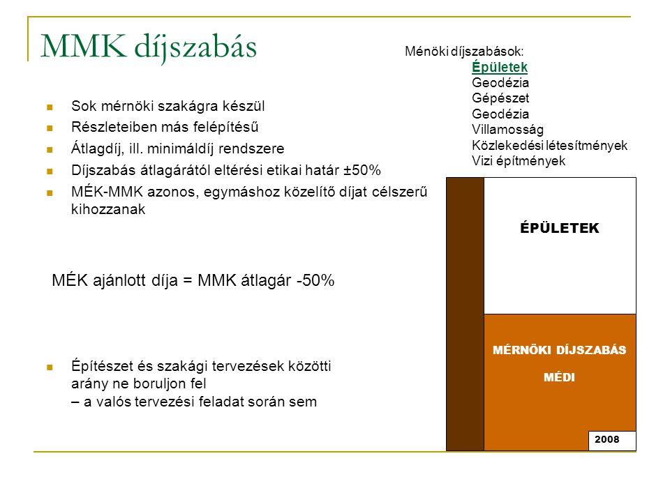 MMK díjszabás MÉK ajánlott díja = MMK átlagár -50%