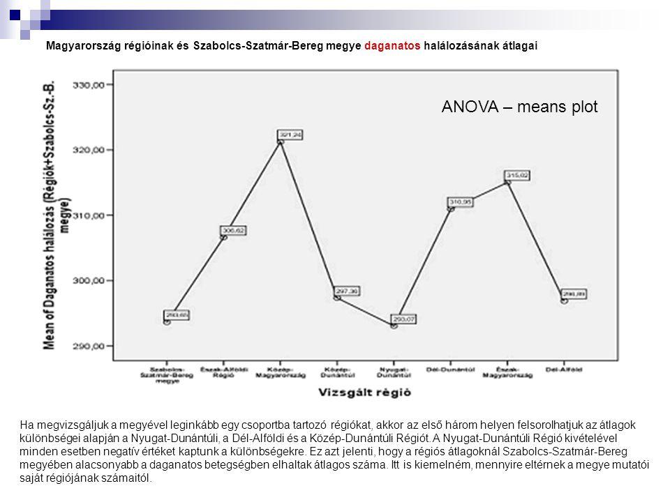 Magyarország régióinak és Szabolcs-Szatmár-Bereg megye daganatos halálozásának átlagai