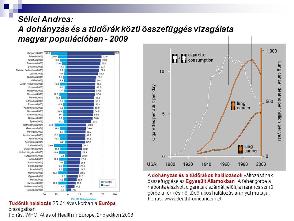 Séllei Andrea: A dohányzás és a tüdőrák közti összefüggés vizsgálata magyar populációban - 2009