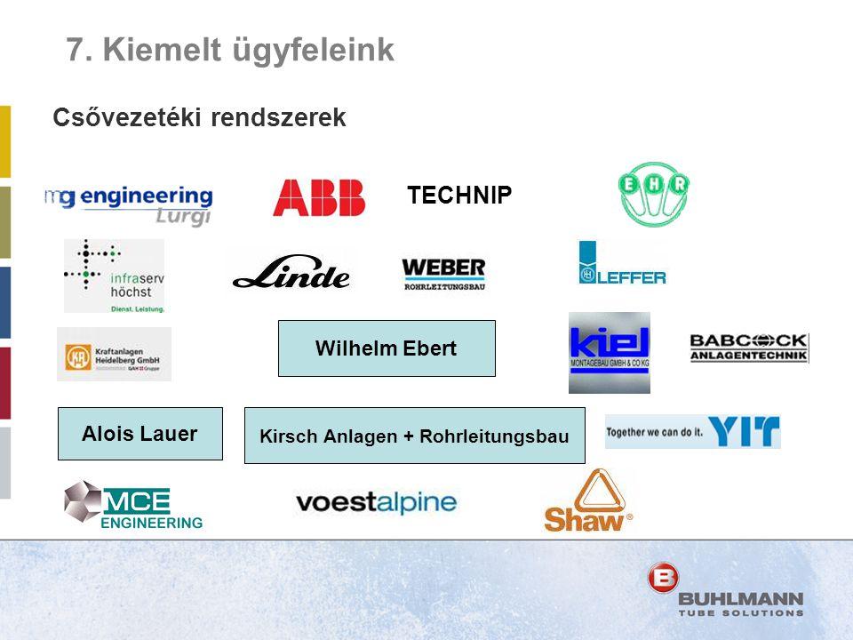 Csővezetéki rendszerek Kirsch Anlagen + Rohrleitungsbau