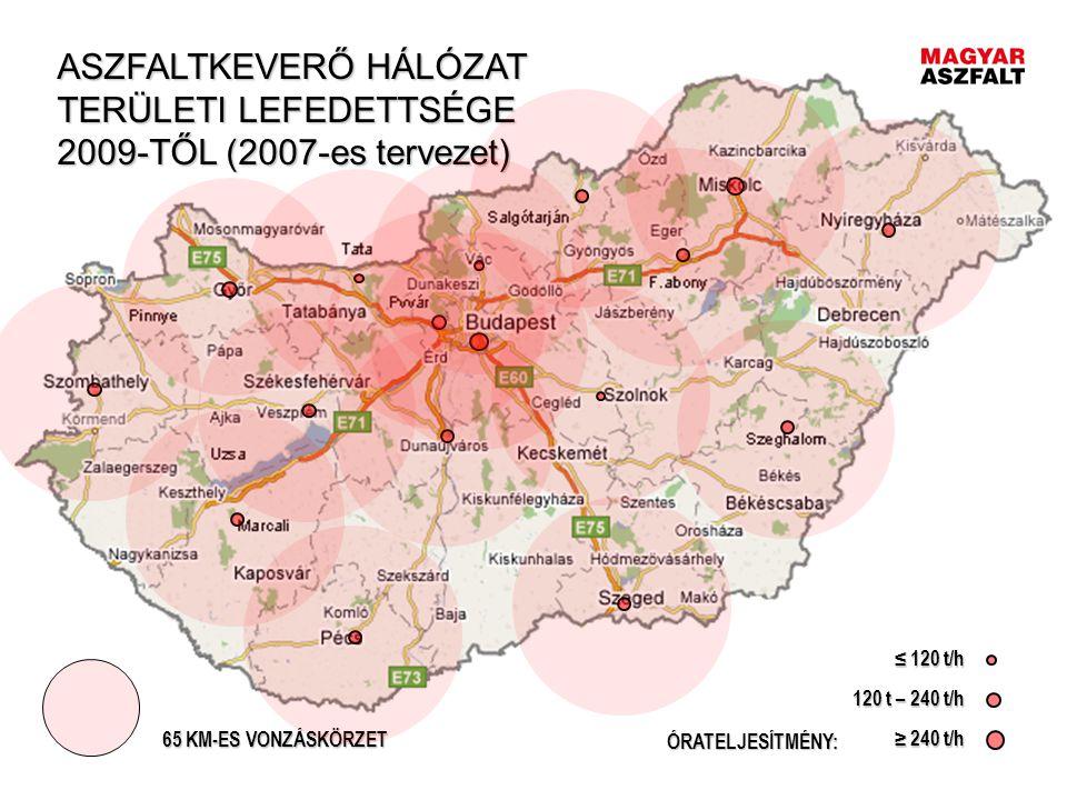 ASZFALTKEVERŐ HÁLÓZAT TERÜLETI LEFEDETTSÉGE 2009-TŐL (2007-es tervezet)