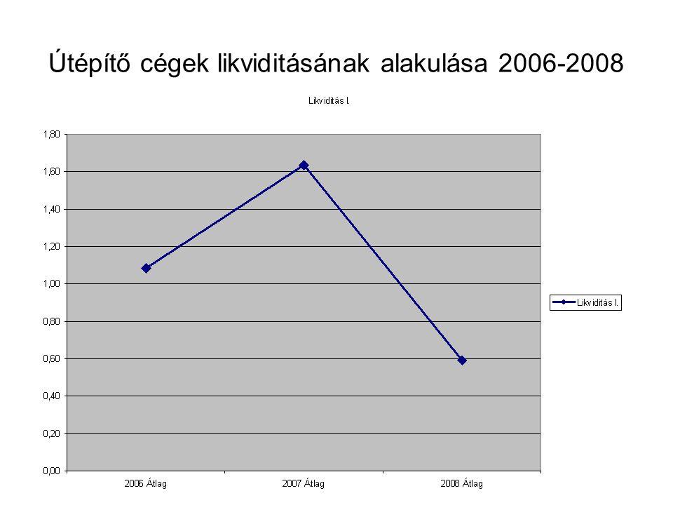 Útépítő cégek likviditásának alakulása 2006-2008