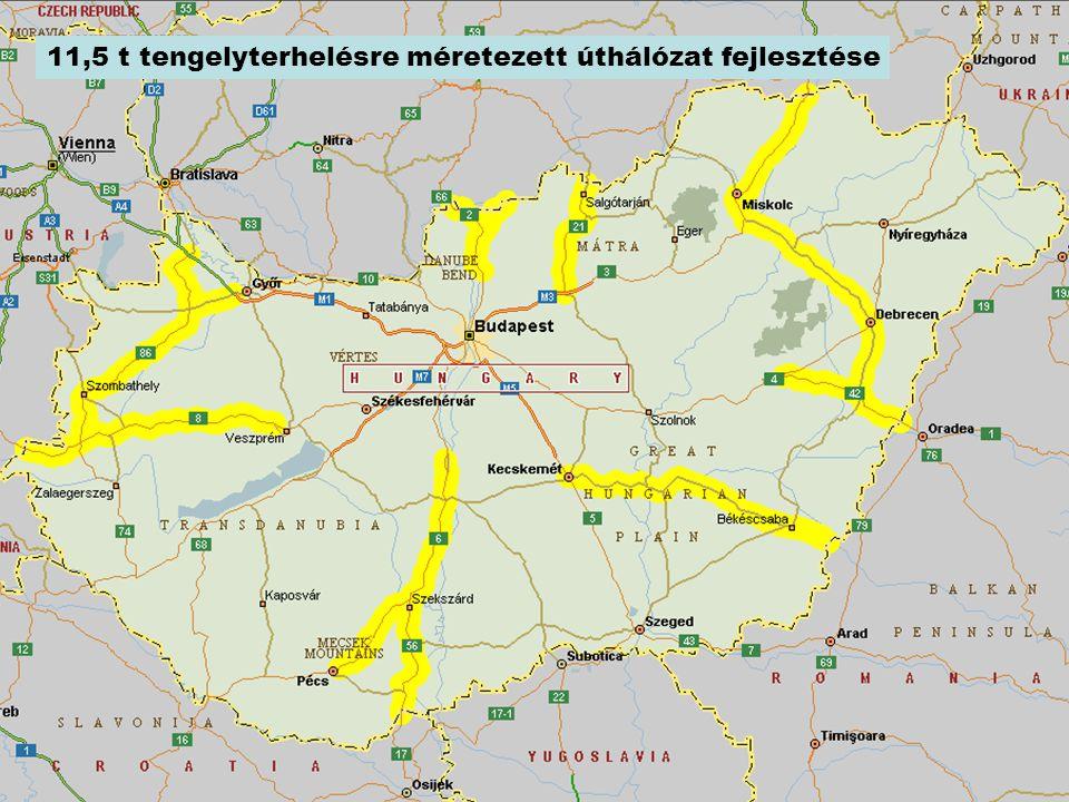 11,5 t tengelyterhelésre méretezett úthálózat fejlesztése