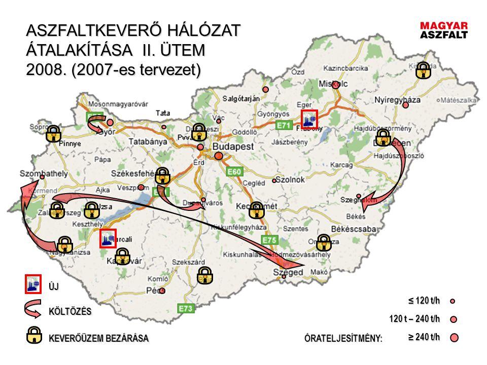 ASZFALTKEVERŐ HÁLÓZAT ÁTALAKÍTÁSA II. ÜTEM 2008. (2007-es tervezet)