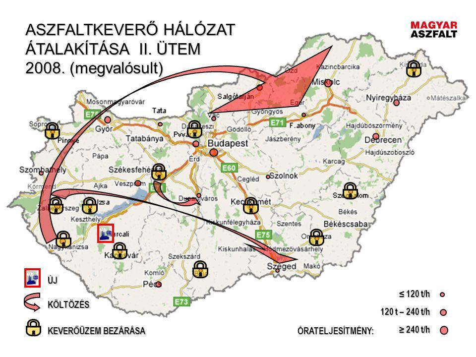 ASZFALTKEVERŐ HÁLÓZAT ÁTALAKÍTÁSA II. ÜTEM 2008. (megvalósult)