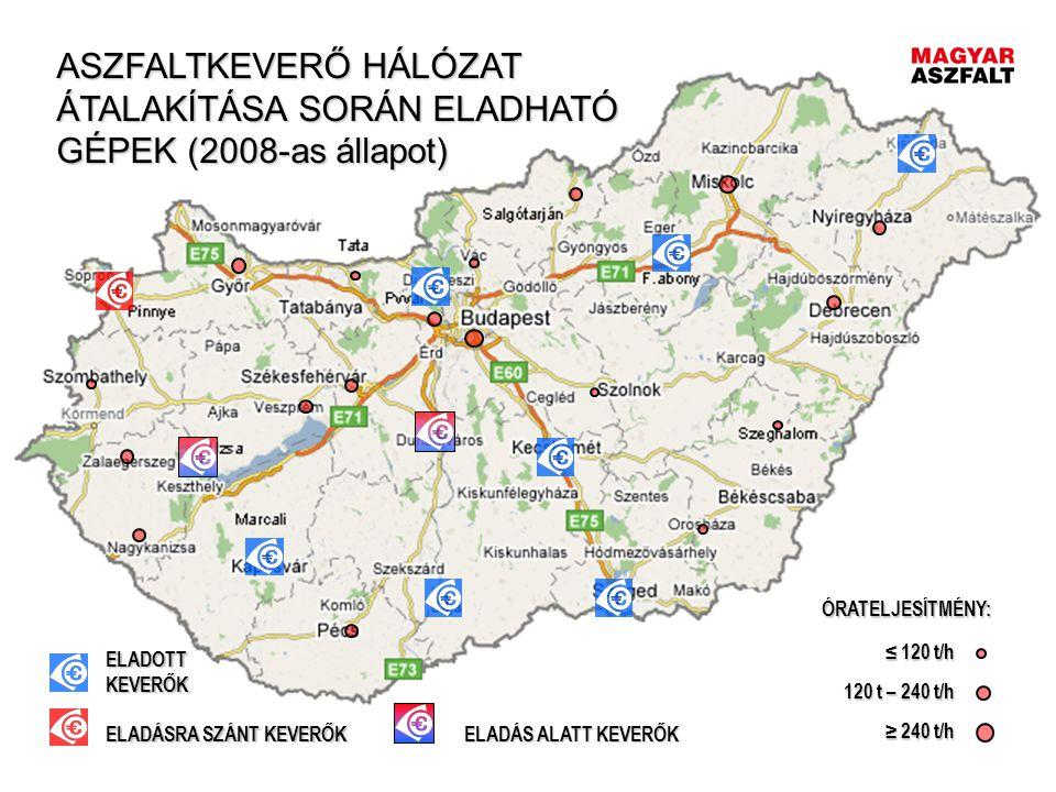 ASZFALTKEVERŐ HÁLÓZAT ÁTALAKÍTÁSA SORÁN ELADHATÓ GÉPEK (2008-as állapot)
