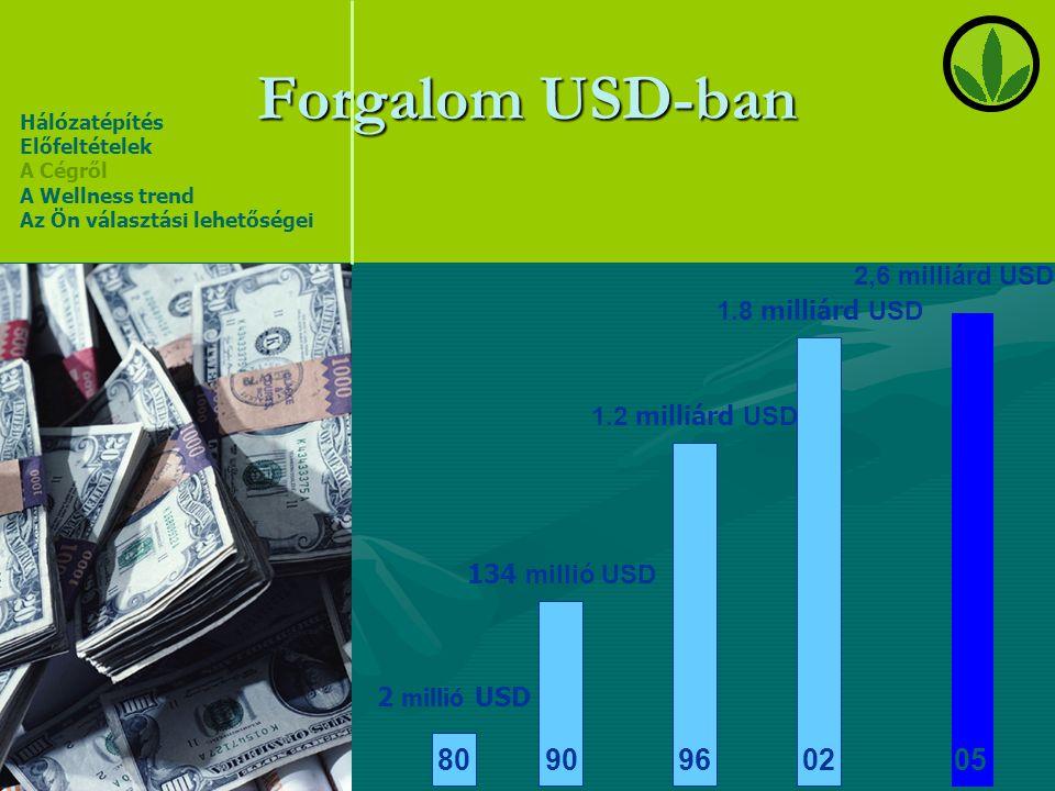 Forgalom USD-ban 02 96 90 80 05 2,6 milliárd USD 1.8 milliárd USD