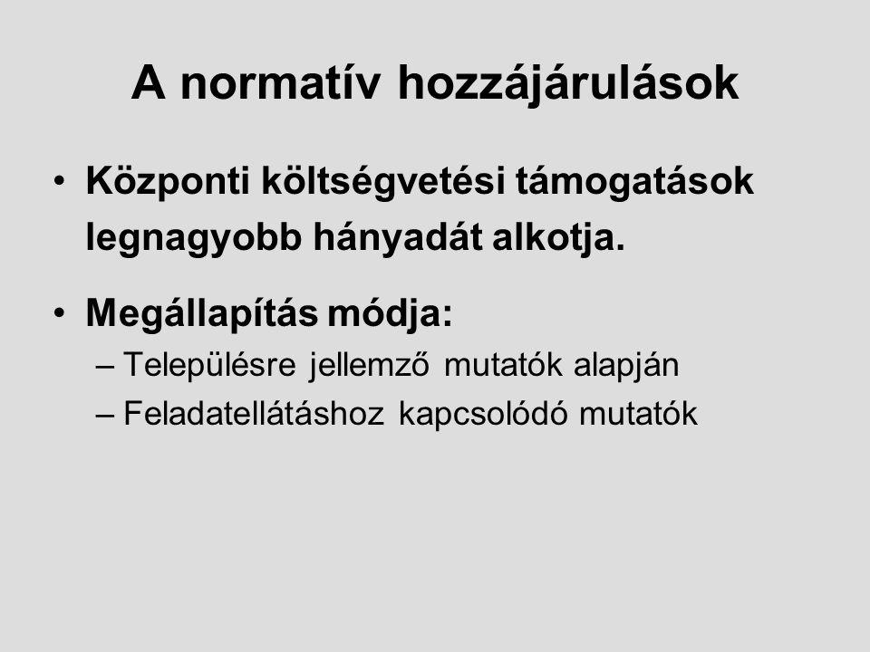 A normatív hozzájárulások
