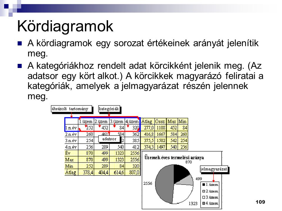Kördiagramok A kördiagramok egy sorozat értékeinek arányát jelenítik meg.