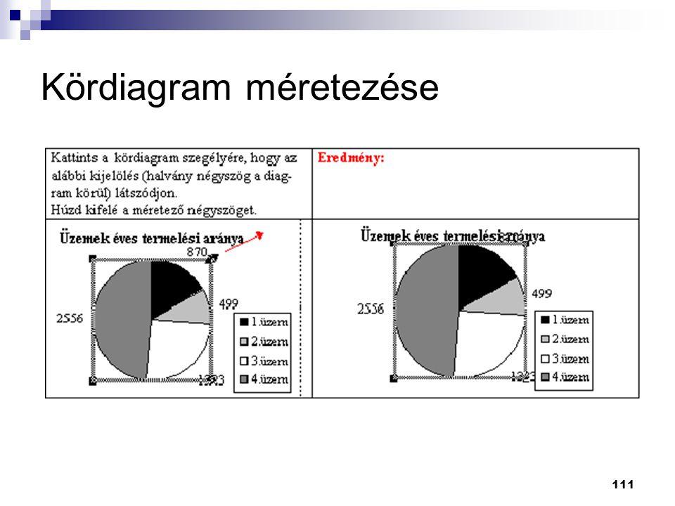 Kördiagram méretezése