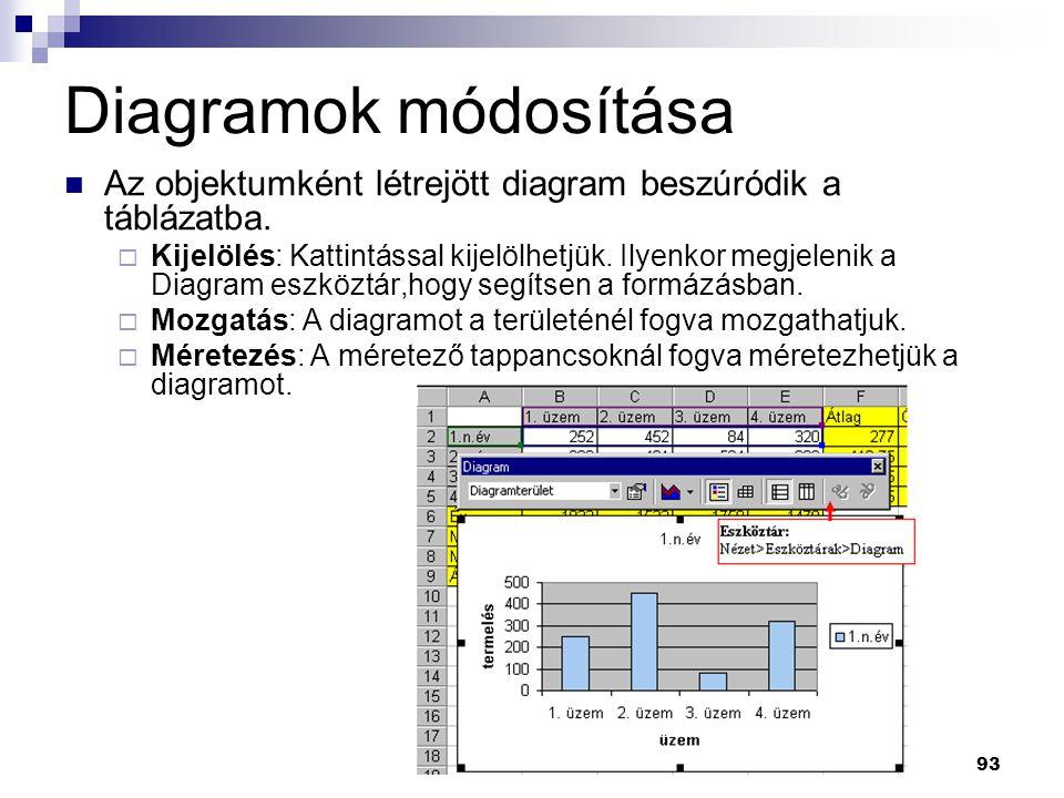 Diagramok módosítása Az objektumként létrejött diagram beszúródik a táblázatba.
