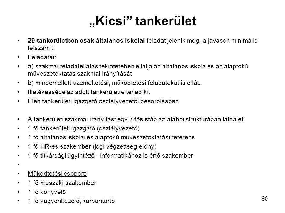 """""""Kicsi tankerület 29 tankerületben csak általános iskolai feladat jelenik meg, a javasolt minimális létszám :"""