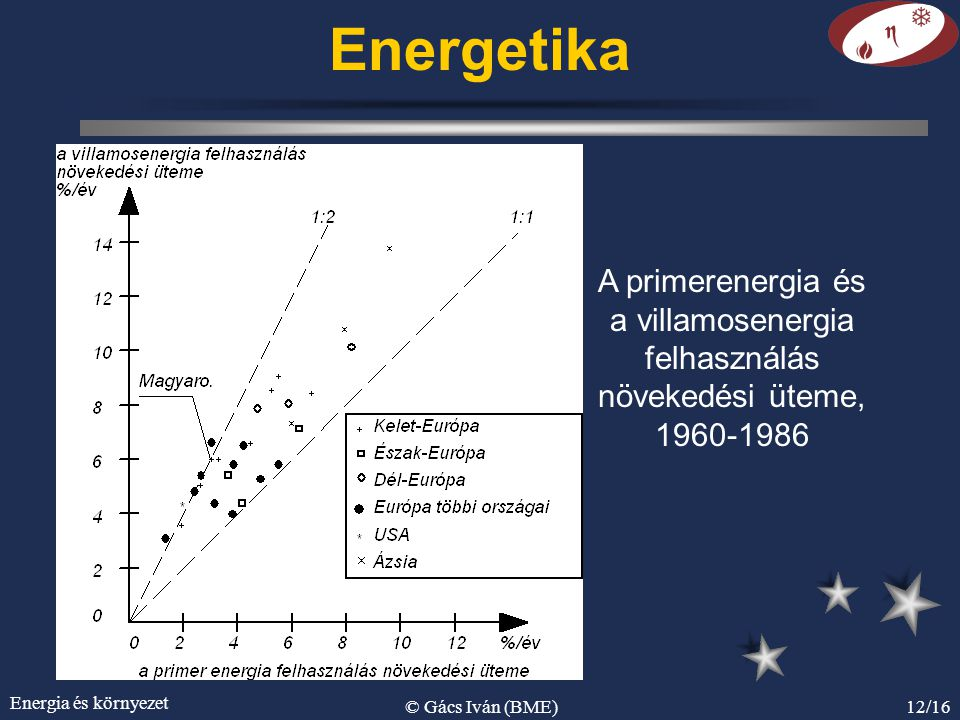 Energetika A primerenergia és a villamosenergia felhasználás növekedési üteme, 1960-1986. Energia és környezet.