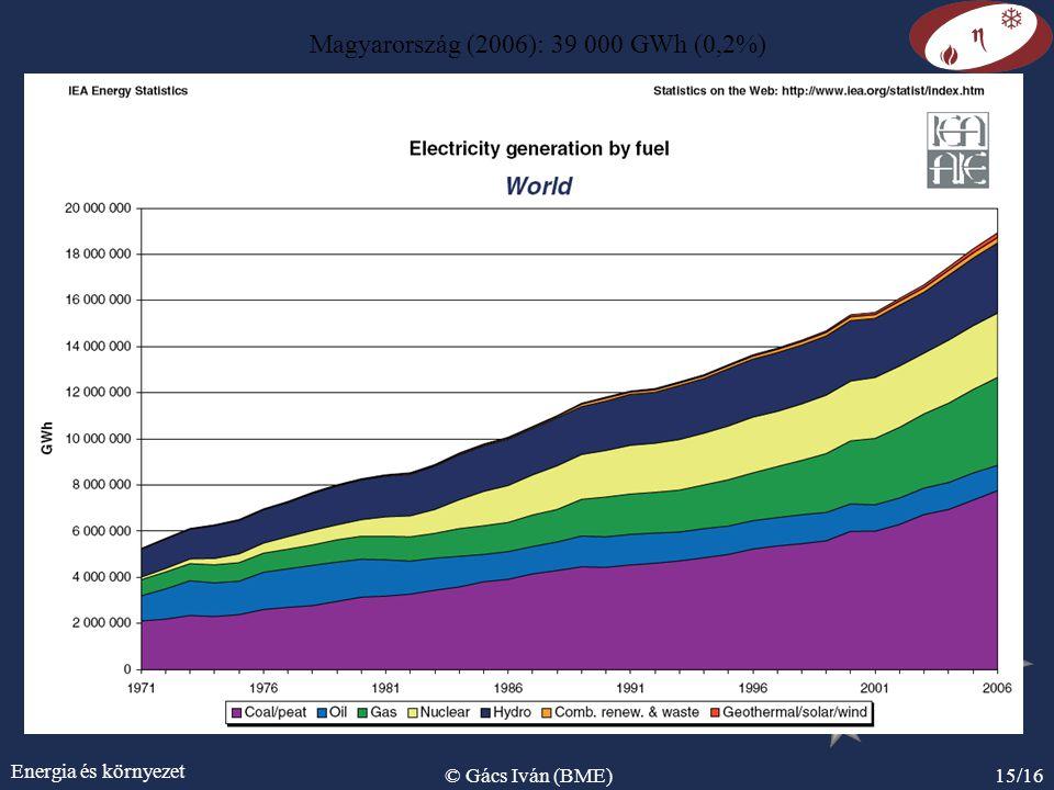 Magyarország (2006): 39 000 GWh (0,2%)