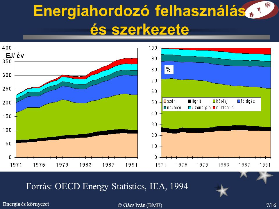 Energiahordozó felhasználás és szerkezete