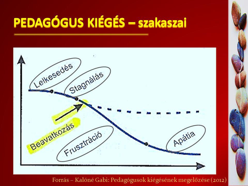PEDAGÓGUS KIÉGÉS – szakaszai
