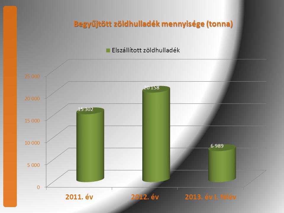 Begyűjtött zöldhulladék mennyisége (tonna)