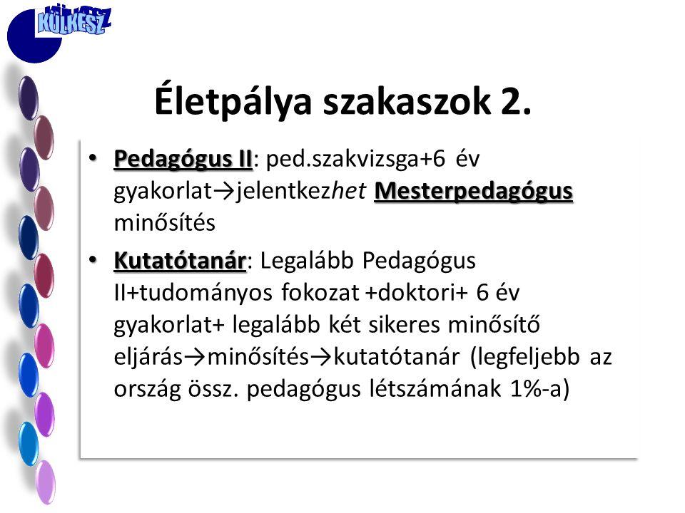 Életpálya szakaszok 2. Pedagógus II: ped.szakvizsga+6 év gyakorlat→jelentkezhet Mesterpedagógus minősítés.